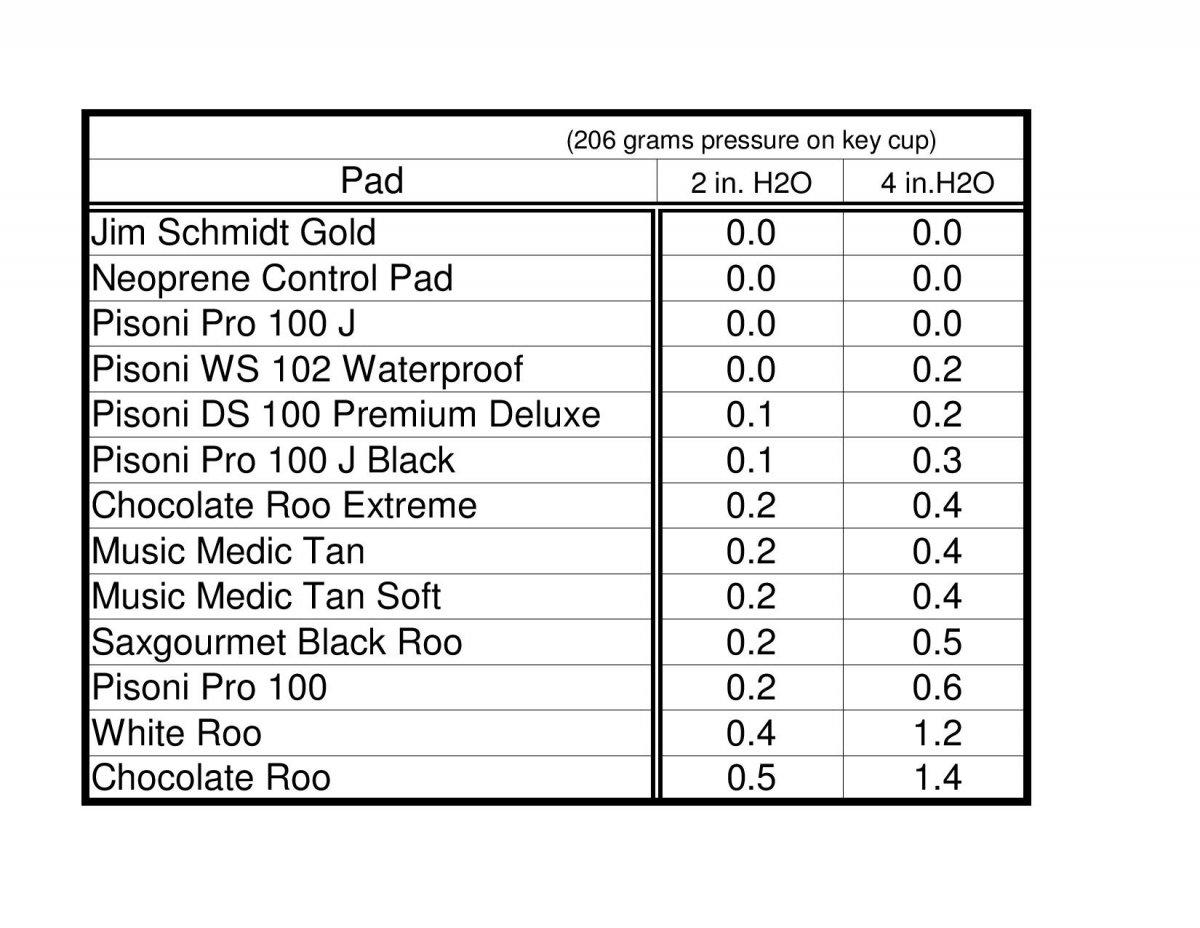 MusicMedic Saxophone Pad Sample